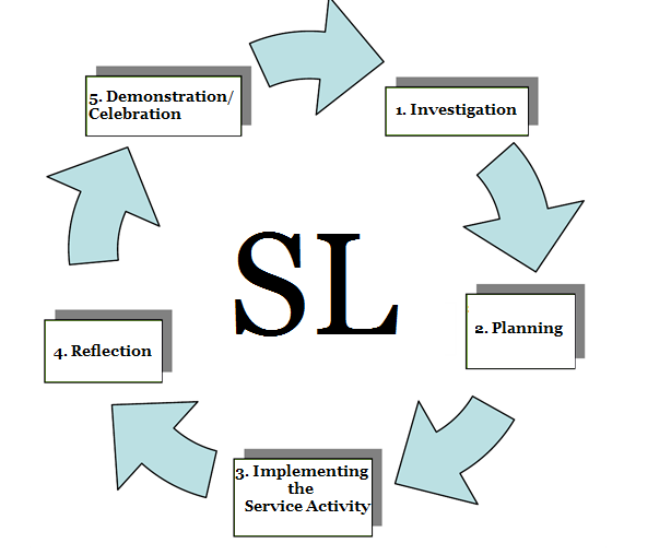 Service learning graphic