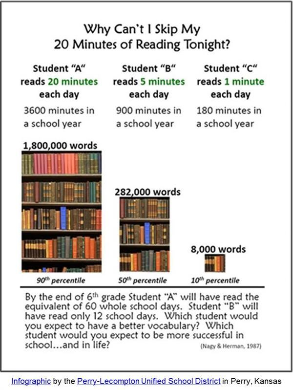 Infographic of importance of reading each day