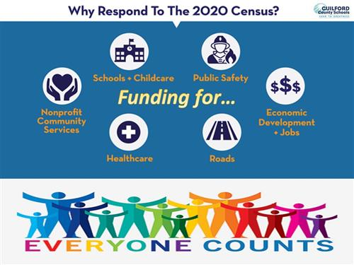 why respond to the 2020 Census? Schools Childcare Public Safety Economic Development Jobs Roads Healthcare Nonprofit Communit