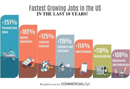 Fastest Growing Jobs in the US