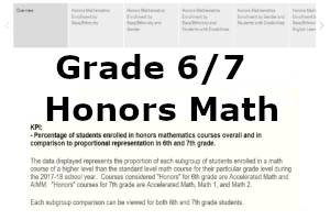 This dashboard shows data on 6th and 7th grade students enrolled in honors level math courses for the 2017-18 school year.