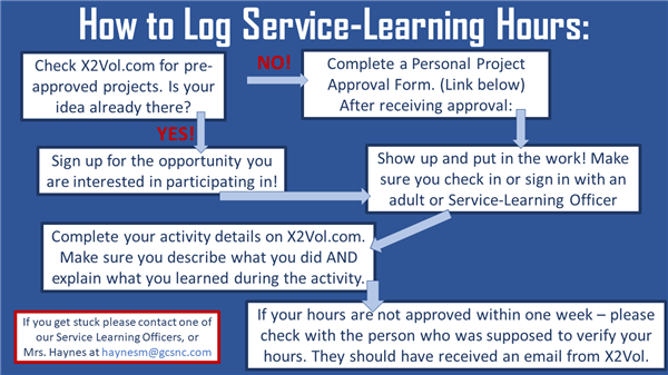 How to Submit Service Learning Hours
