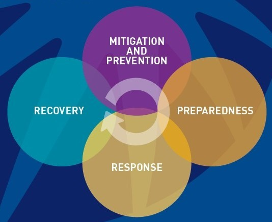 Mitigation and Prevention - Preparedness - Response - Recovery