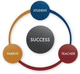 Parents + Students + Teachers = Success