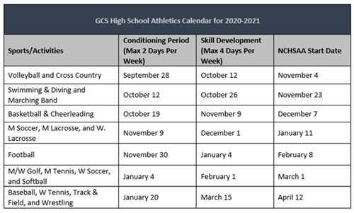 Table detailing athletic start dates; conditioning and skill development and NCHSAA Start Dates